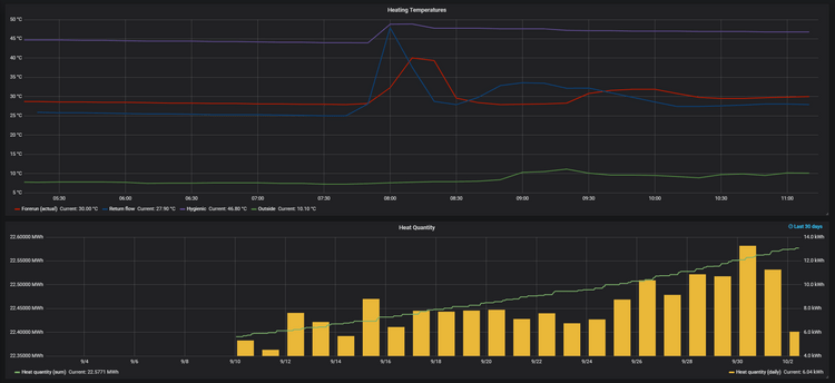 Visualization in Grafana